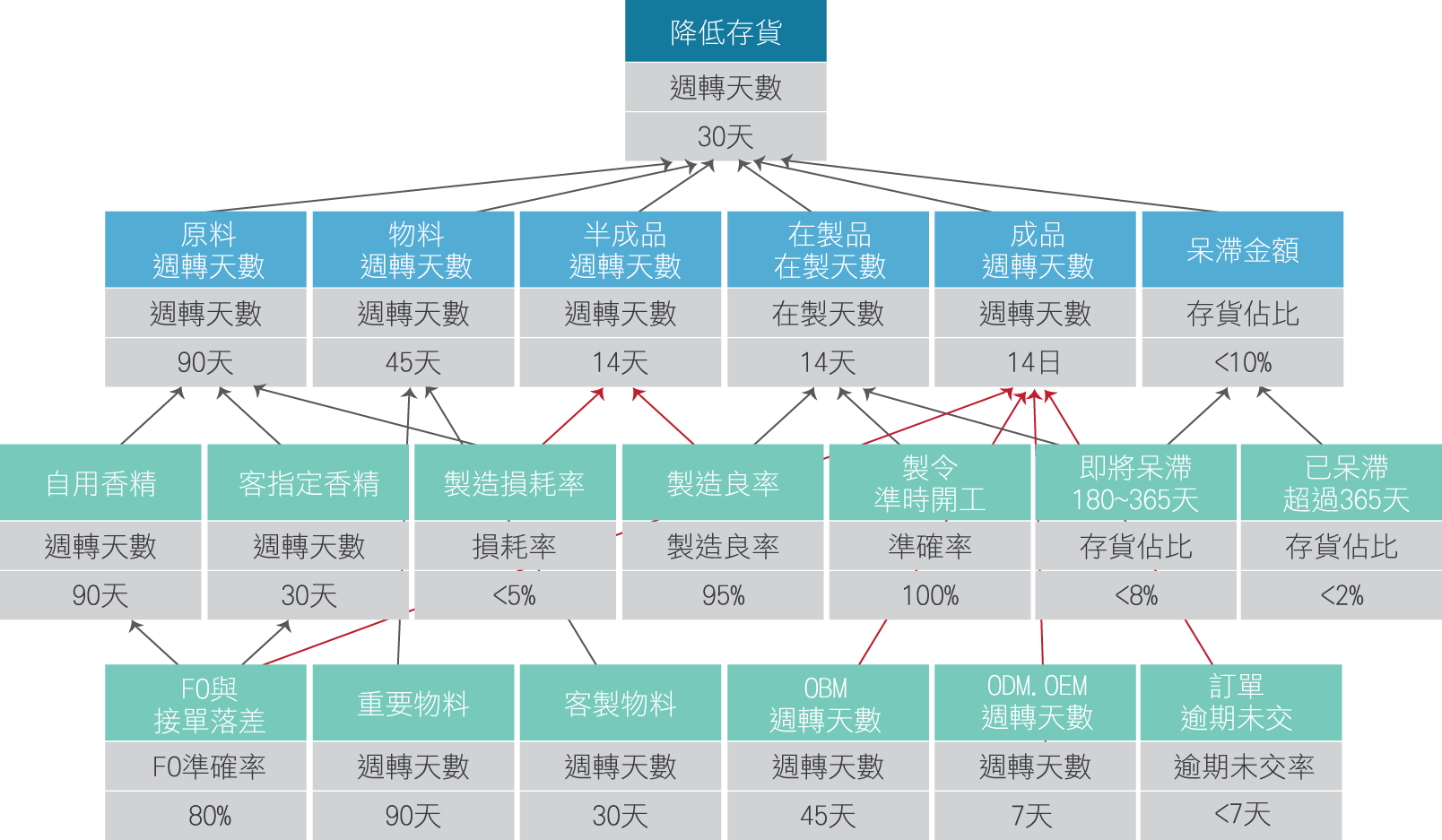 睿澤指標樹1.png