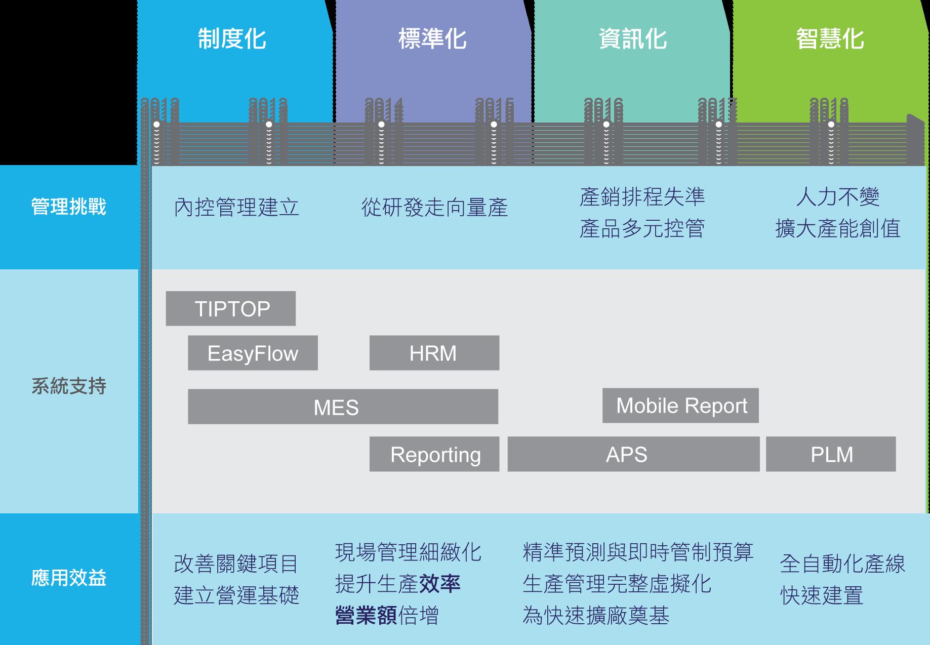 望隼資訊軟體佈建歷程與應用效益.png