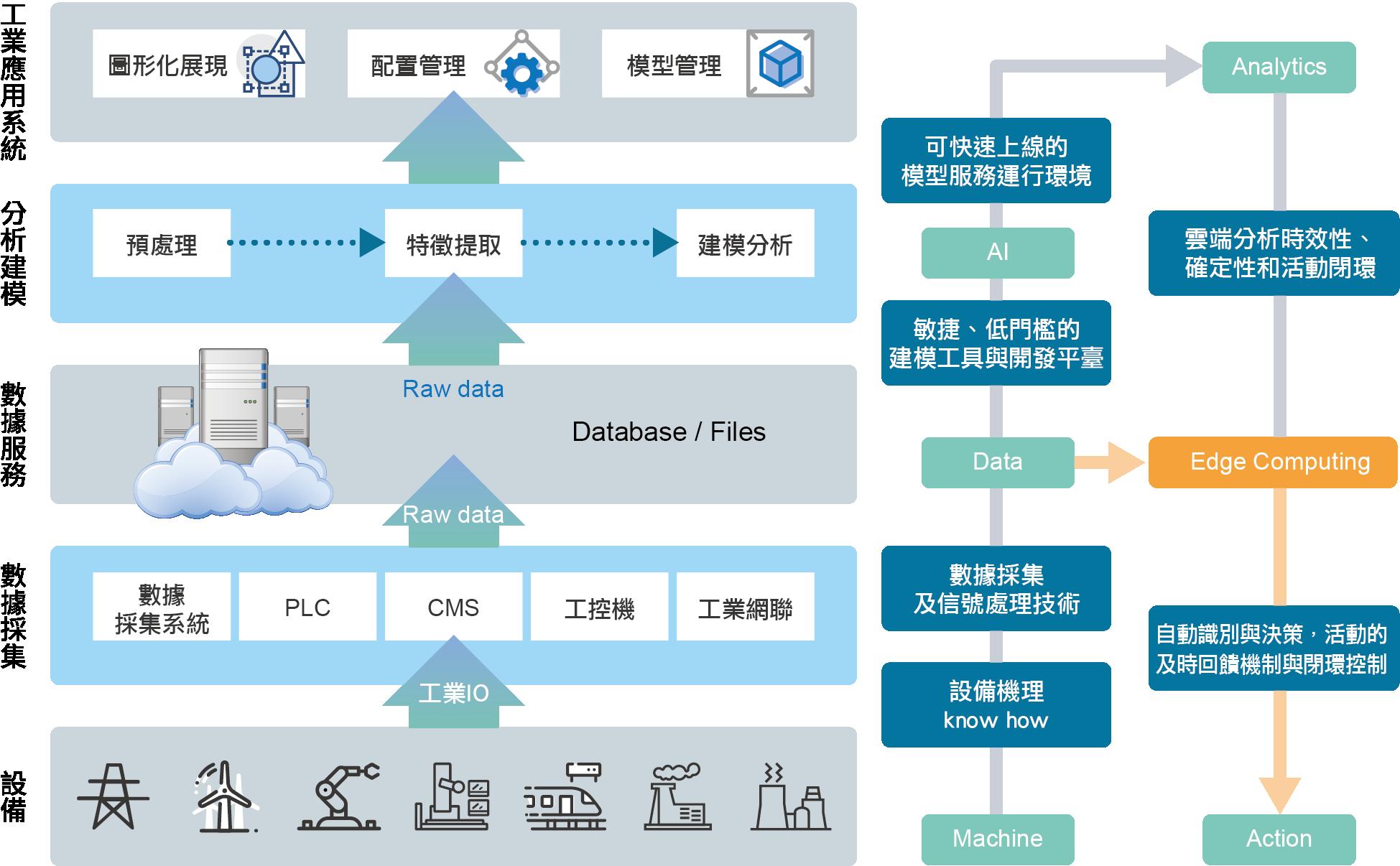 富士康智能化工業系統.png