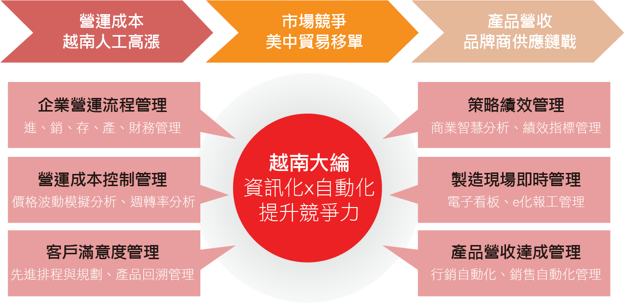 大綸-紡染行業包.png