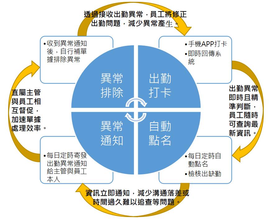 員工自主管理循環示意圖.png