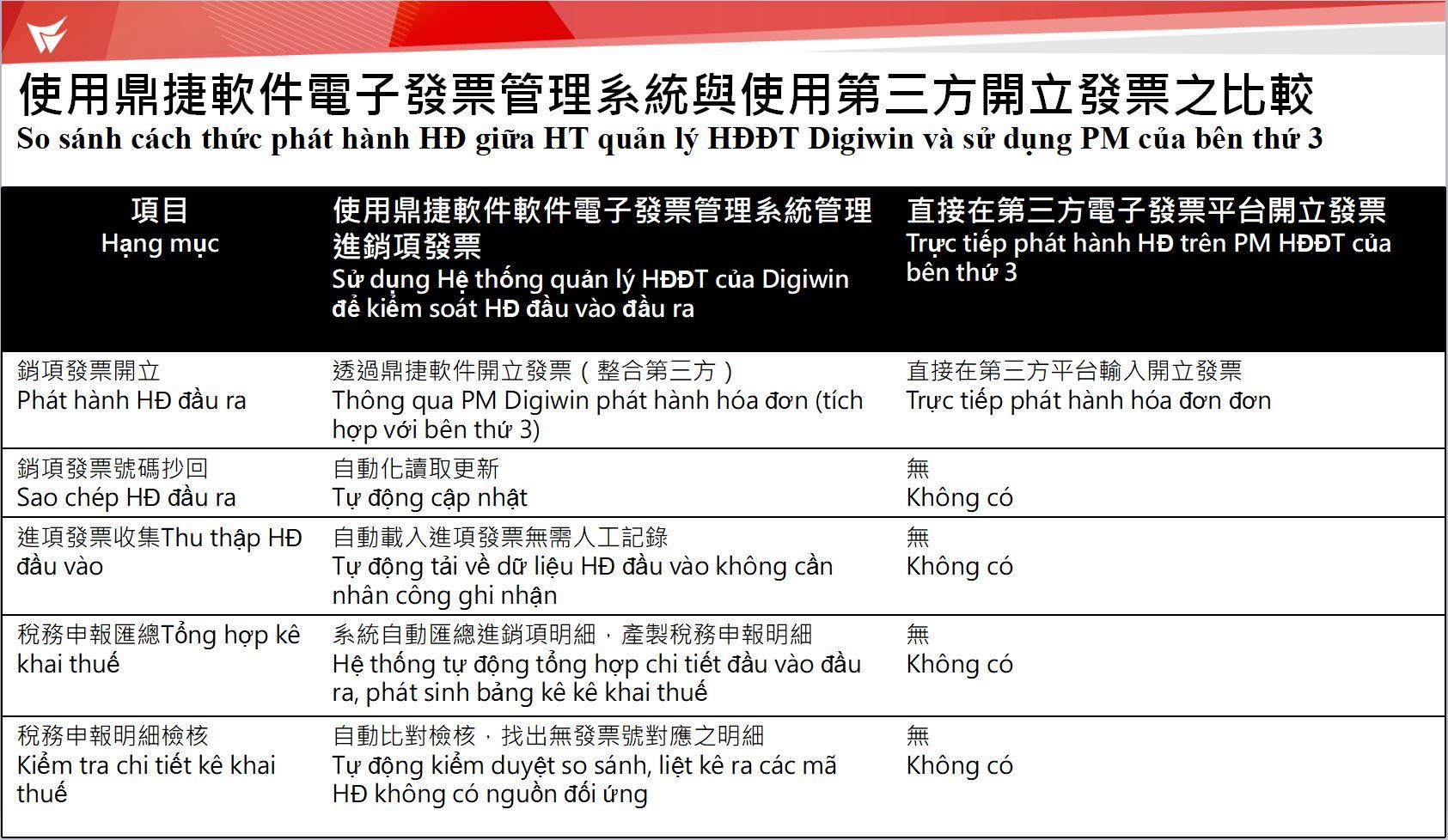 越南電子發票方案比較