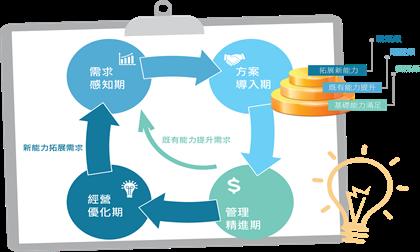 鼎新全程價值服務助力企業管理精進(下)