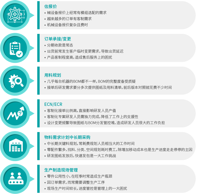 机械行业解决方案_六大管理流程.png