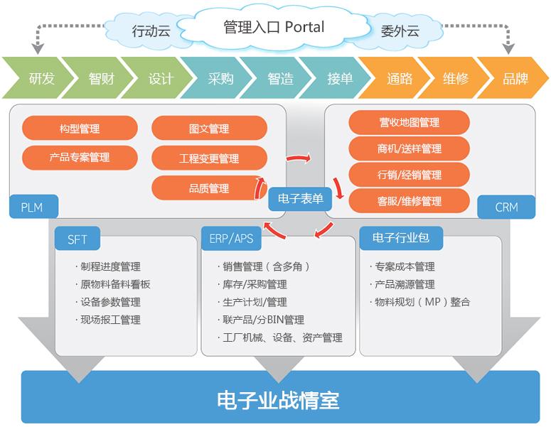 電子業藍圖.jpg