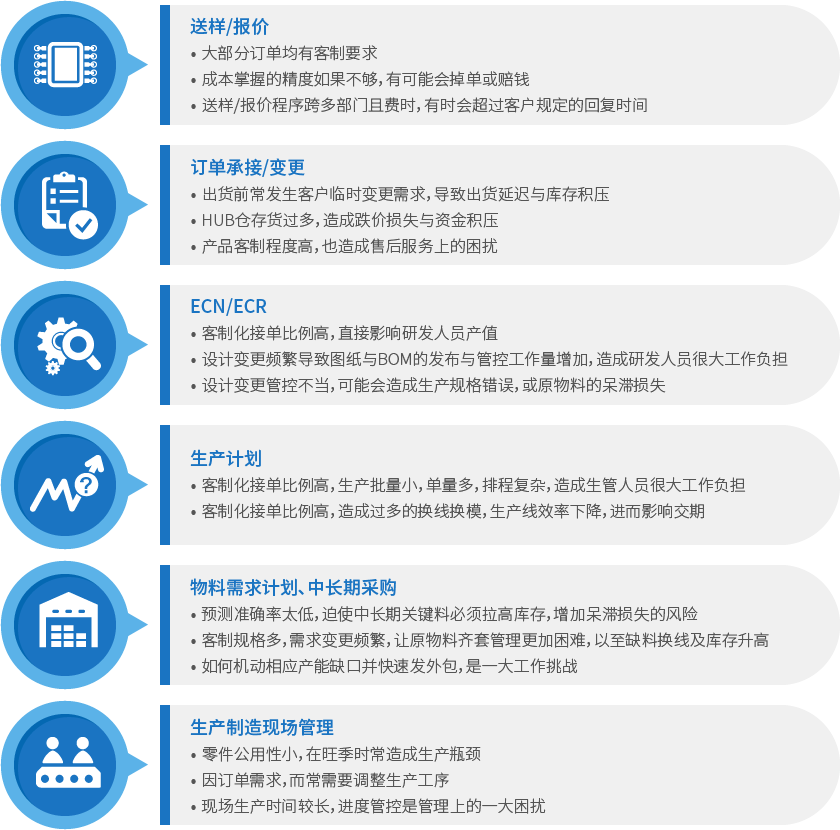 電子行業解決方案_六大管理流程.png