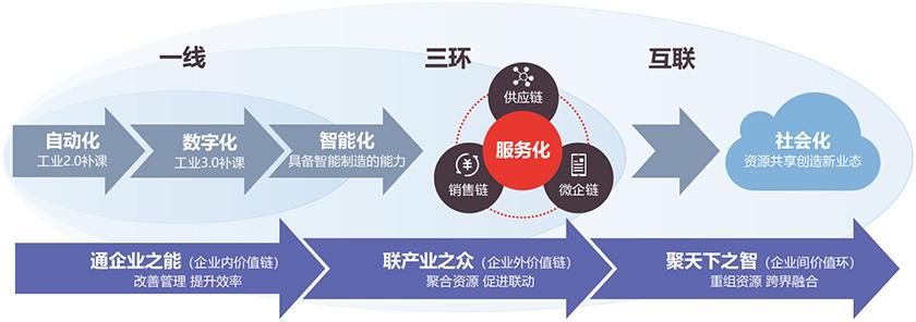 一(yi)線三(san)環互聯.jpg