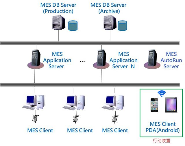 iMES網路架構圖.png