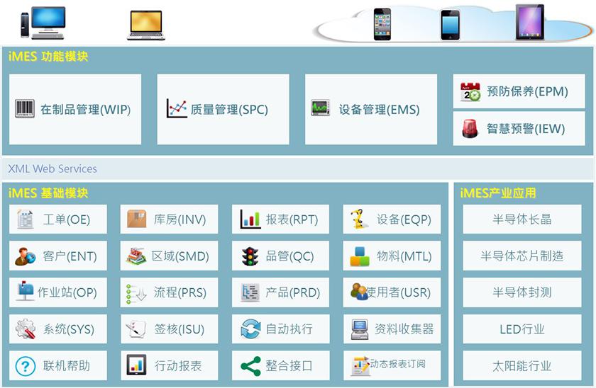 iMES功能架構圖.png