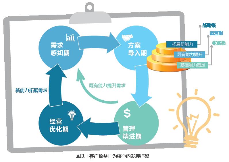 客戶效益_簡體.png