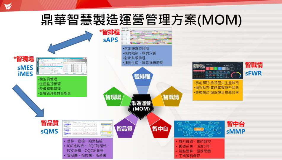 鼎華系統MOM.png