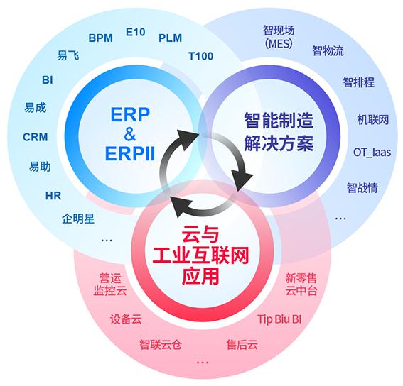 鼎捷软件产品方案架构图.png